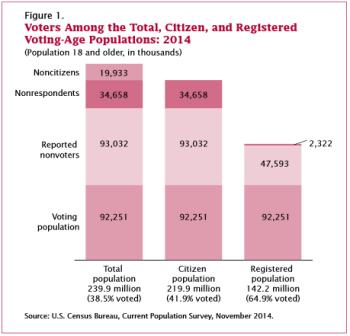 Voting Age Voters